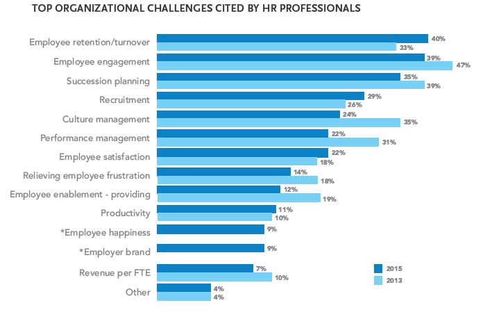 Top HR Challenges